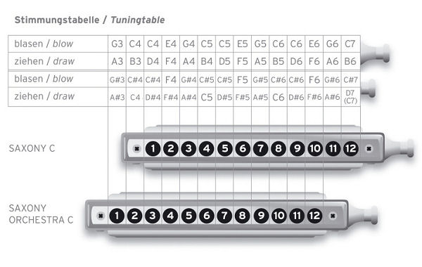 Chromatic Harmonica Notes